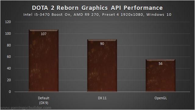 API-perf