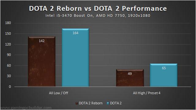 dota2reborn-vs-dota2-perf