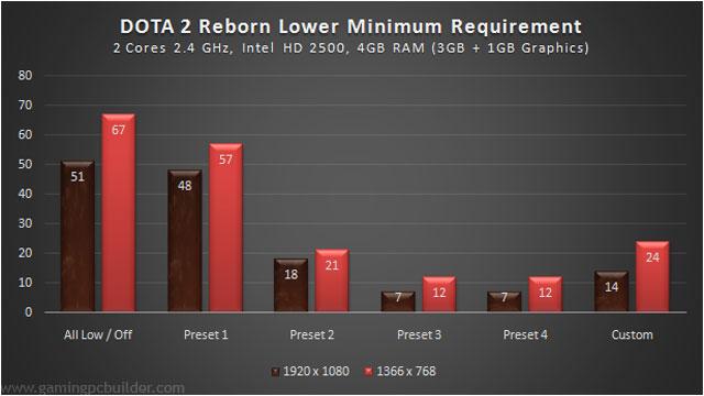 system-perf-lowerminimum