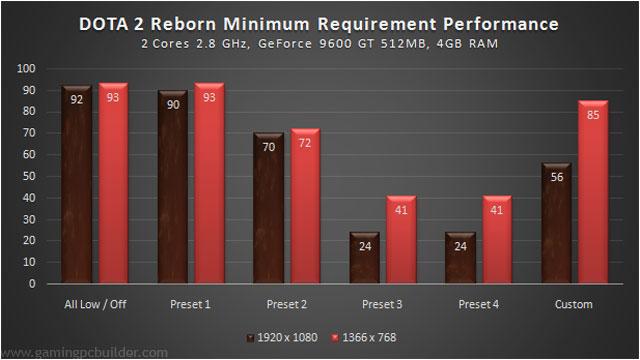 system-perf-minimum