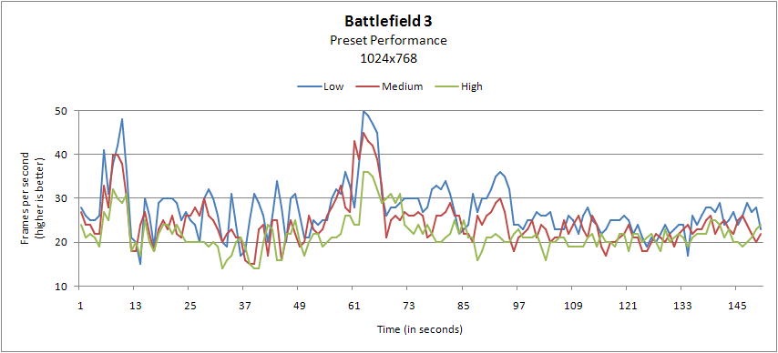 Low End PC Performance Guide: Battlefield 3 - Page 3 of 3 - Gaming