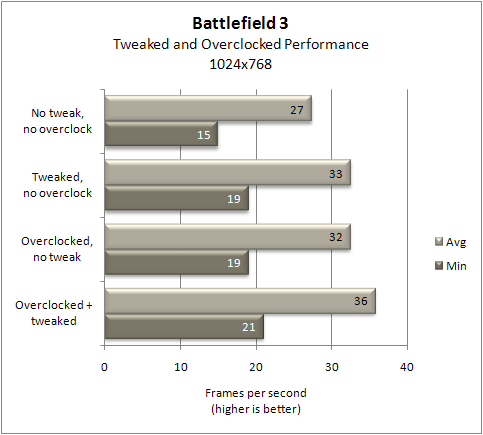 Low End PC Performance Guide: Battlefield 3 - Page 3 of 3