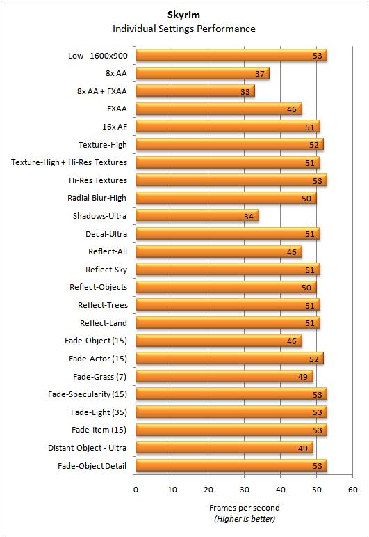 individual-benchmarks
