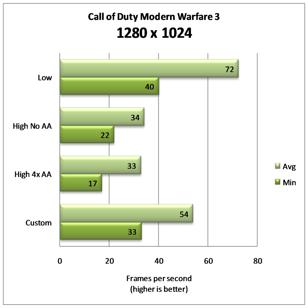 Low End PC Performance Guide: Call of Duty Modern Warfare 3 - Gaming