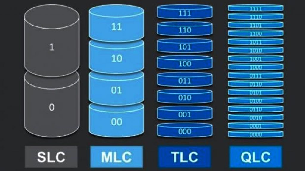 Comparison of different NAND memory types